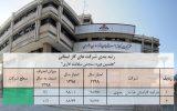 شرکت گاز خراسان رضوی سرآمد در اجرای قانون سلامت نظام اداری و مبارزه با فساد